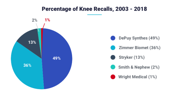 Percentage of Knee Recalls, 2003 - 2018