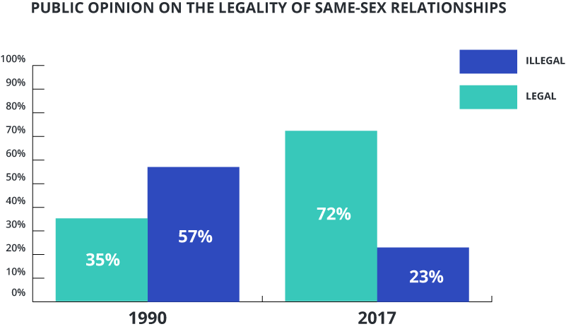 Graph comparing public opinion on the legality of same sex marriage