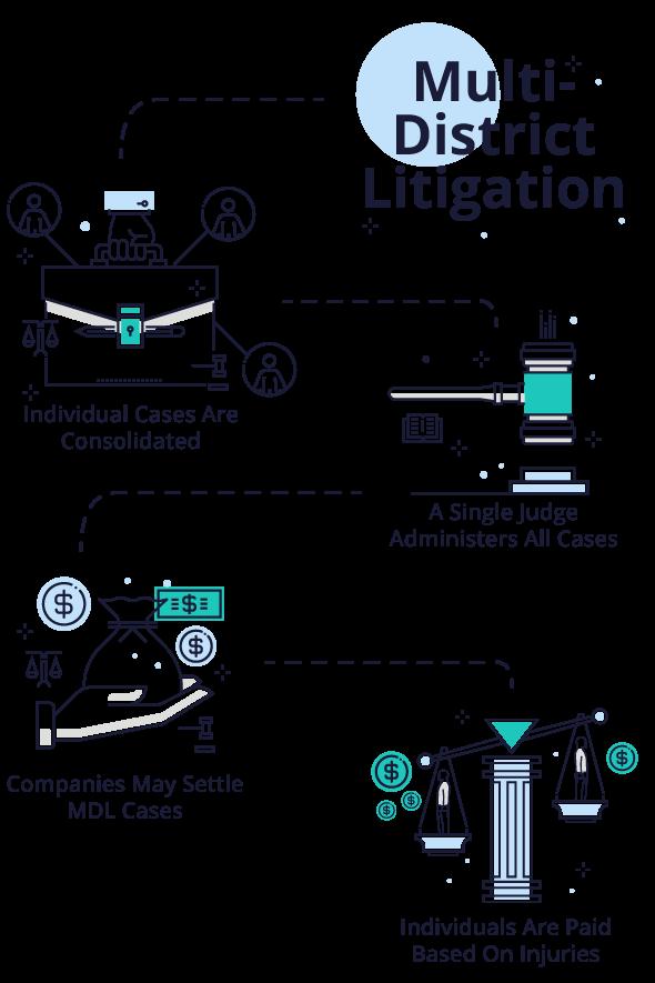 How a multidistrict litigation works illustration