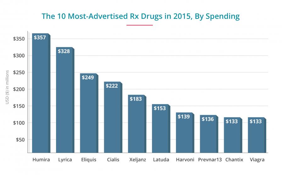 Top 10 Most-Advertised Drugs