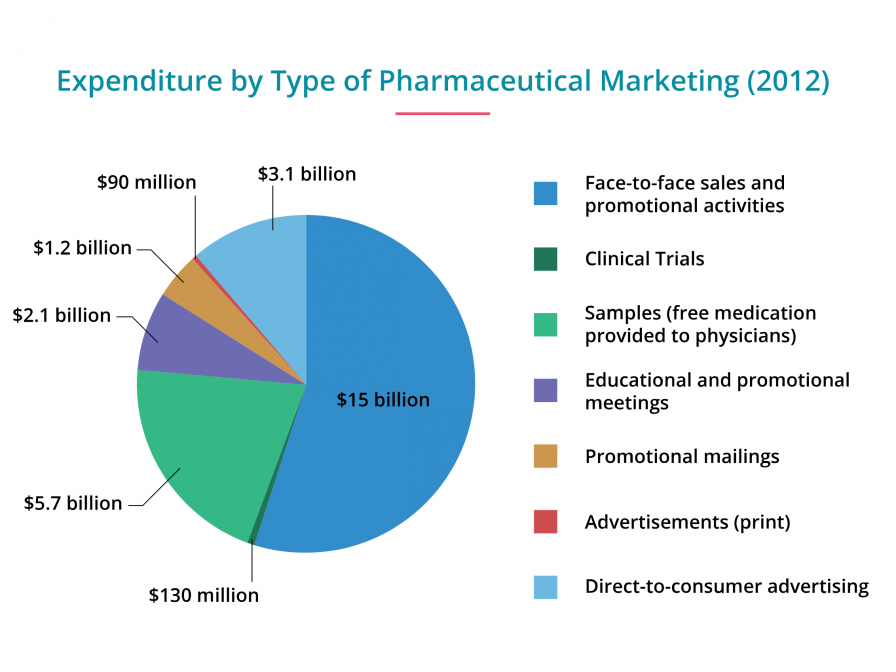 Expenditure by Type of Pharmaceutical Marketing
