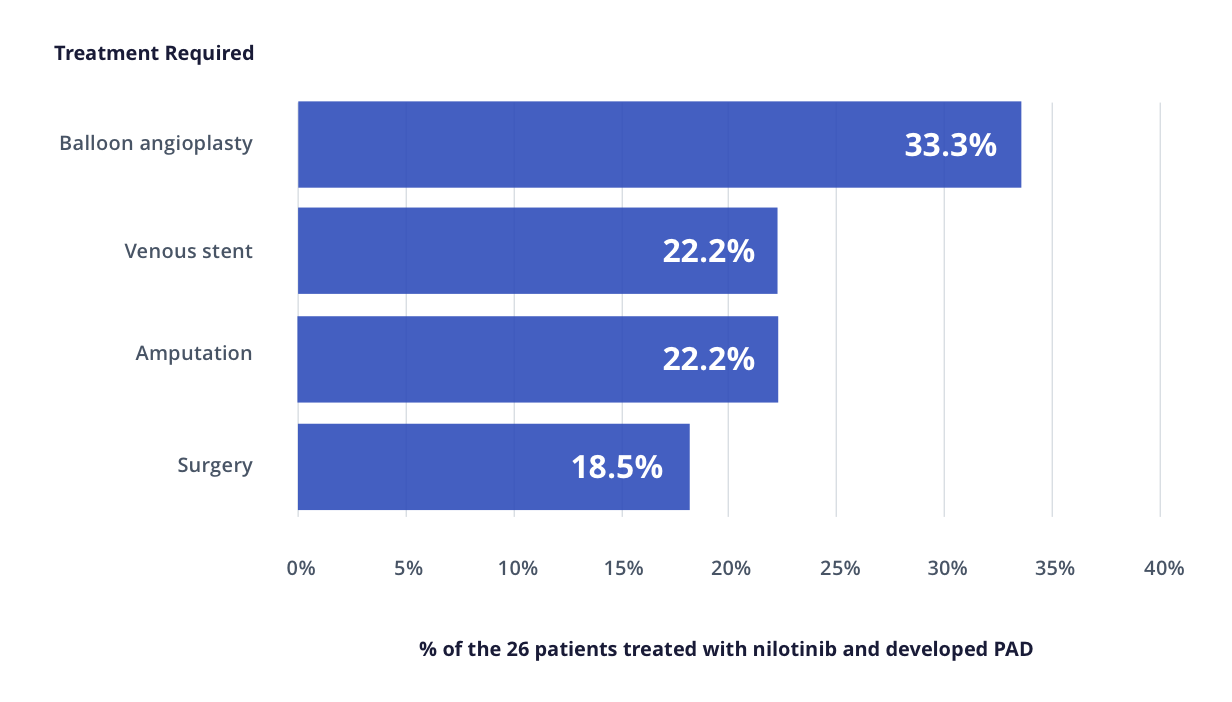 Graph that displays the treatment required for 26 patients treated with nilotinib and developed PAD