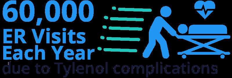Tylenol ER visits stat