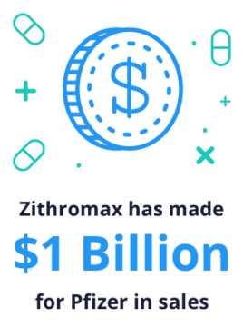 Zithromax has made $1 billion for Pfizer in sales