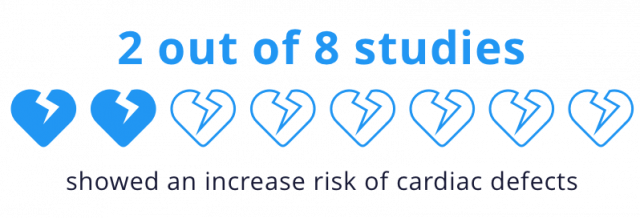 2 out of 8 studies showed an increased risk of cardiac defects